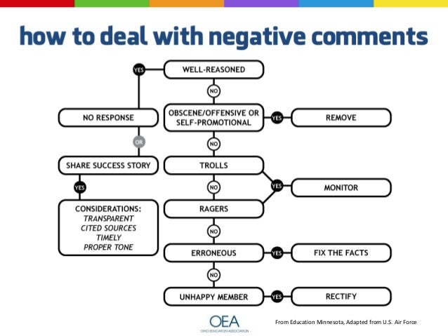  How to Get More Likes, Comments and Shares on Facebook: http://danzarrella.com/infographic-how-to-get-more-likes-comment...