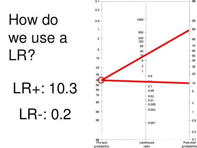 Diagnostic Testing & Likelihood Ratios: how we should be