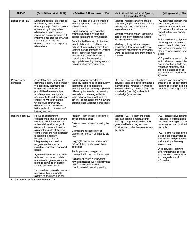 literature review matrix template