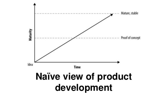Startup Ideas and Validation Slide 169