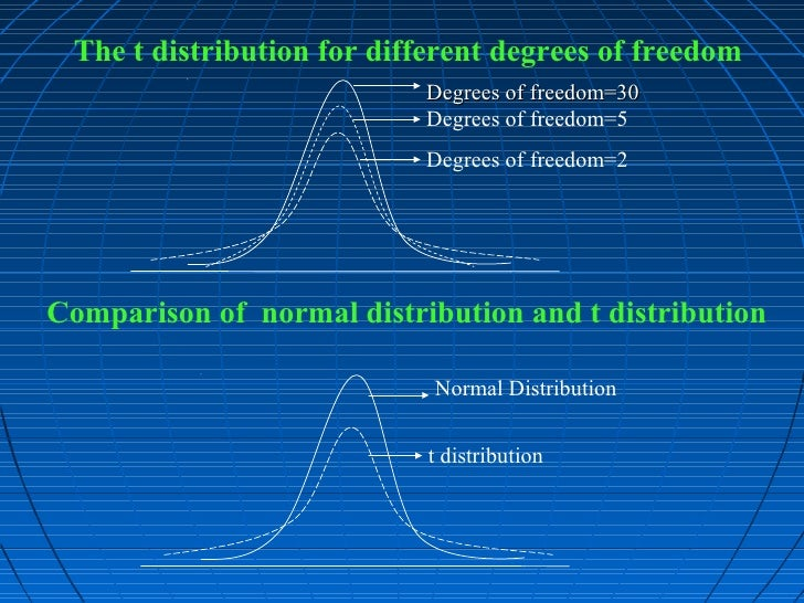 T distribution ppt
