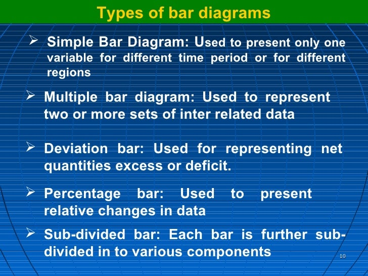 Understanding data through presentation 9 10 types of bar diagrams ccuart Images