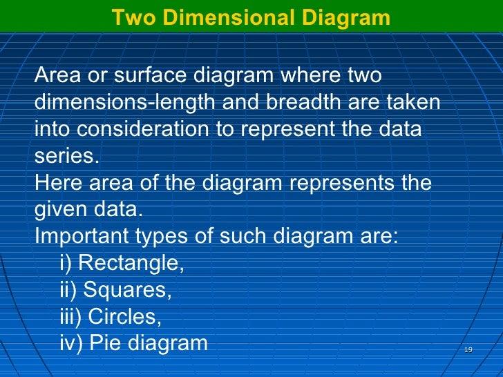 understanding data through presentation rh slideshare net two dimensional diagrams in statistics ppt two dimensional diagram showing component of a chemostat