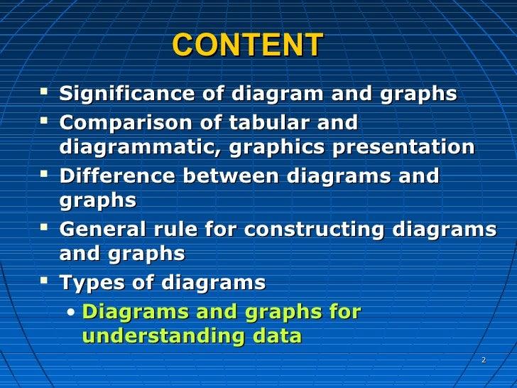 Understanding data through presentation ccuart Choice Image