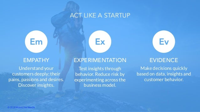 Em Understand your customers deeply; their pains, passions and desires. Discover insights. EMPATHY Ex Test insights throug...