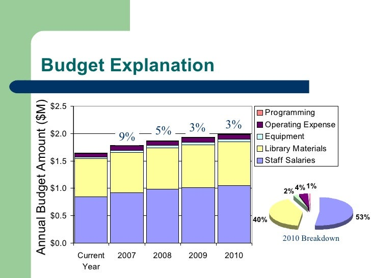 Budget Explanation 2010 Breakdown 9% 5% 3% 3% Annual Budget Amount ($M)