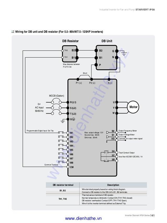 Ls catalog thiet bi tu dong i p5ae1105dienhathe 41 41 industrial inverter asfbconference2016 Images