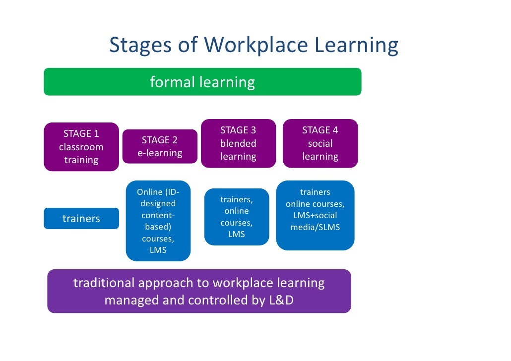 2  What do these  mindset changes   mean for the    Learning &   Development   Department?     #lsgsocial