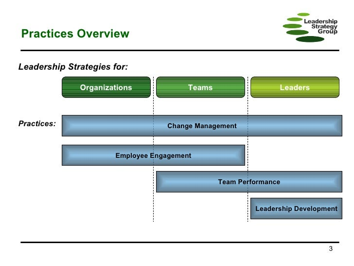 leadership and organizational change concept map Leadership concept and leadership styles in order to understand leadership concept first we have to understand that who to do work to get the organizational.