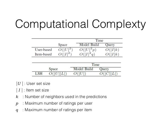 Computational Complexty |U | : User set size | I | : Item set size k : Number of neighbors used in the predictions p : Max...