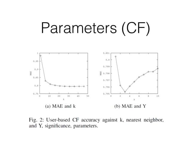 Parameters (CF)