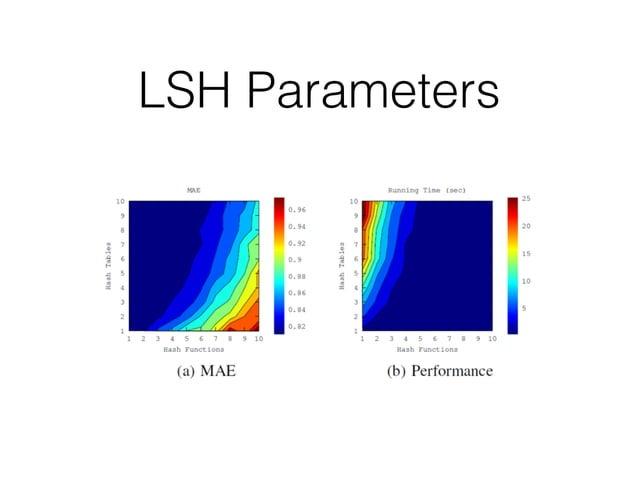 LSH Parameters