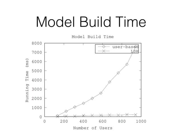 Model Build Time