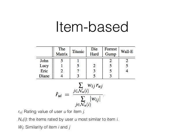 ruj: Rating value of user u for item j. Nu(i): the items rated by user u most similar to item i. Wij: Similarity of item i...