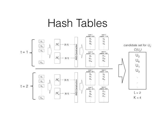 Hash Tables U2 U6 U1 U3 . . . candidate set for U5: C(U5) L = 2 K = 4 t = 1 t = 2