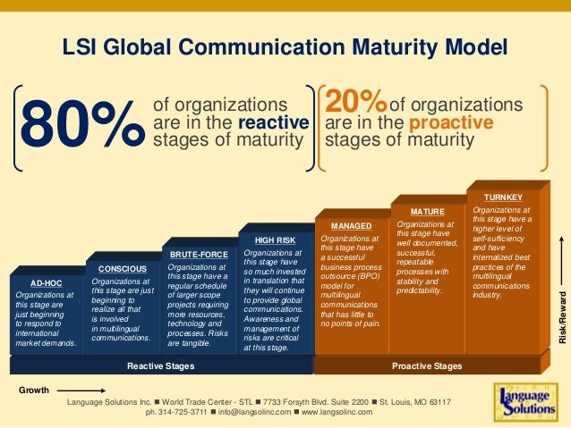 of organizations are in the proactive stages of maturity Reactive Stages Proactive Stages AD-HOC Organizations at this sta...
