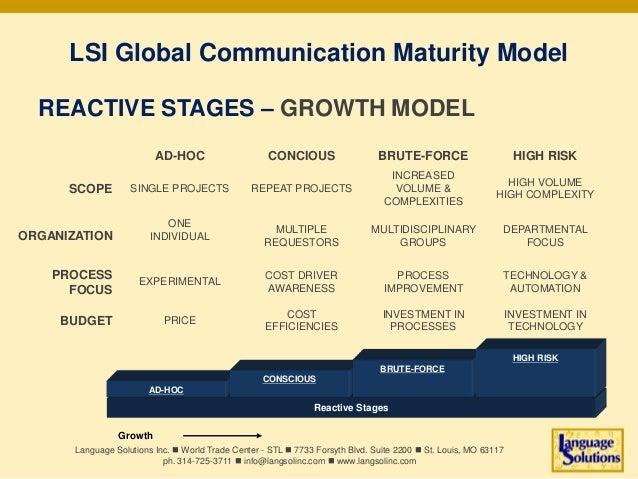 LSI global communication maturity model reactive Slide 3