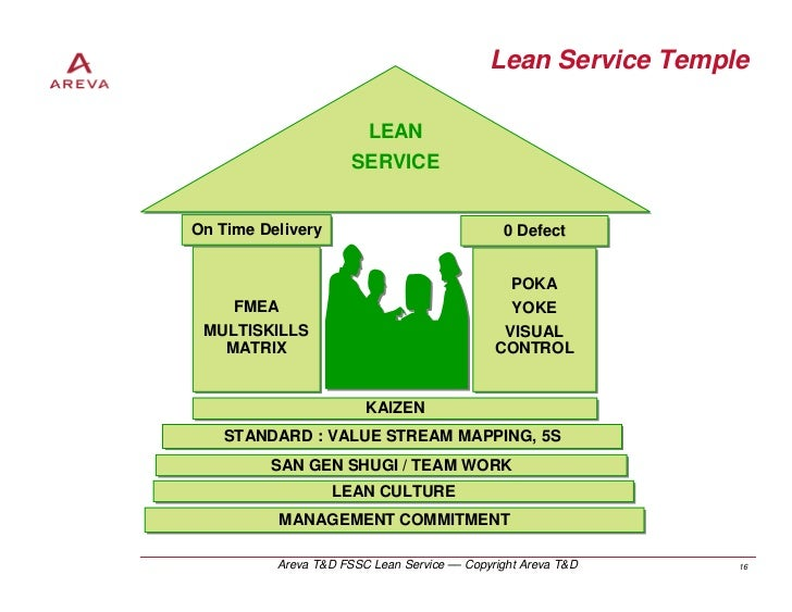 lean in services A lean professional services business needs to remove non-value adding waste to grow and increase its profit potential.