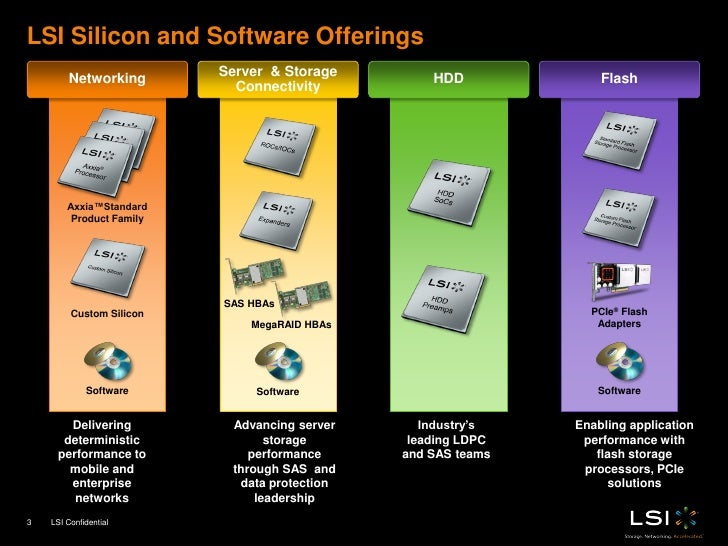Lsi Nytro flash ssd PCIe controllers product training value