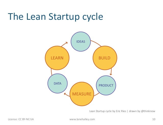 The Lean Startup cycle                                                              Lean Startup cycle by ...