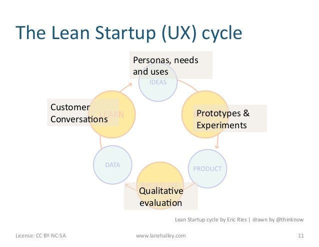 The Lean Startup (UX) cycle                                                Personas, needs                ...