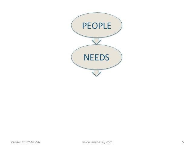 PEOPLE                                              NEEDS License: CC BY-‐NC-‐SA      www.lanehalley.com ...