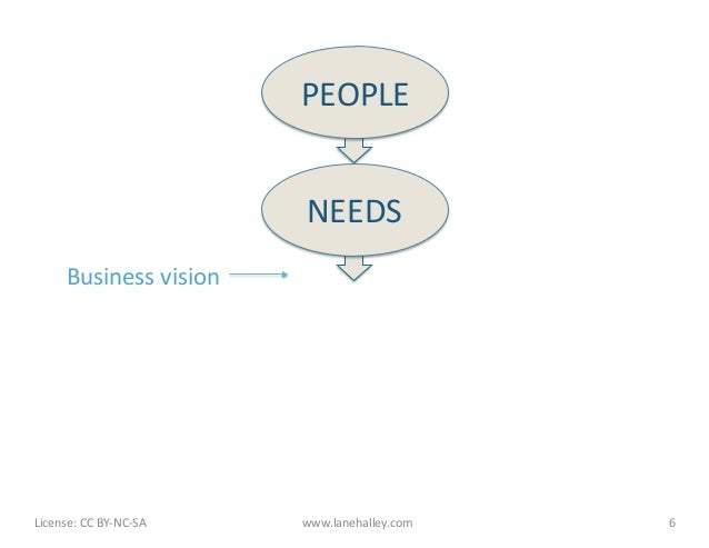 PEOPLE                                              NEEDS            Business vision License: CC BY-‐NC-‐SA...
