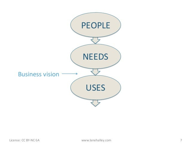 PEOPLE                                              NEEDS            Business vision                              ...