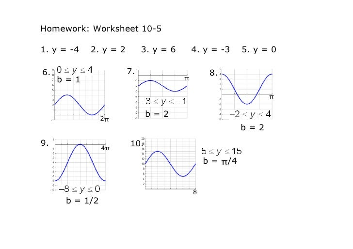 Writing Equations of Trig Graphs – Trig Equations Worksheet