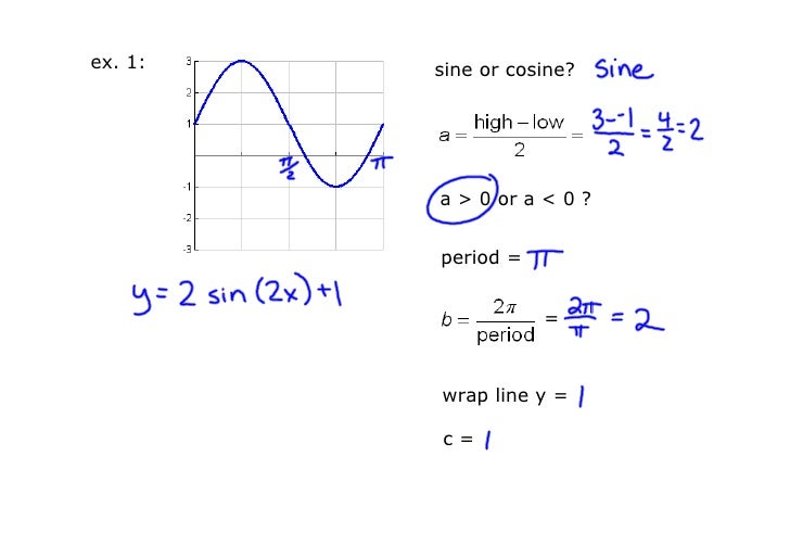 how to write a cosine function equations