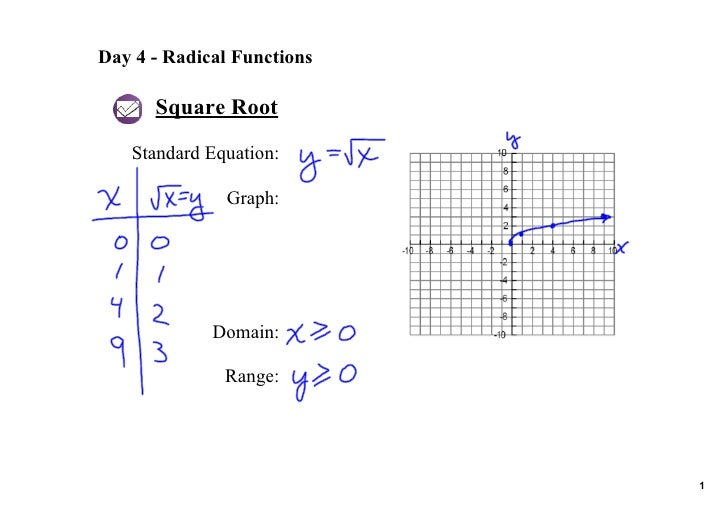Day 4 ­ Radical Functions        Square Root     Standard Equation:                Graph:                  Domain:        ...
