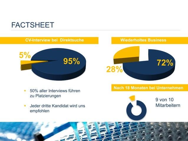 FACTSHEET  Wiederholtes Business  Nach 18 Monaten bei Unternehmen  50% aller Interviews führen zu Platzierungen  Jeder d...