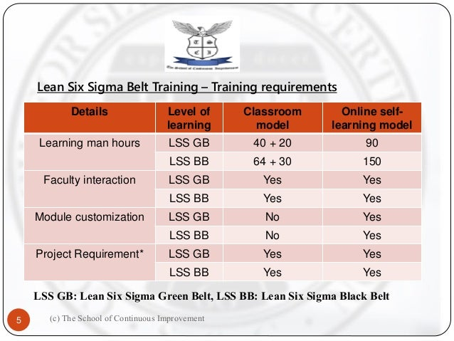 Lean Six Sigma Belt Training to Certification roadmap