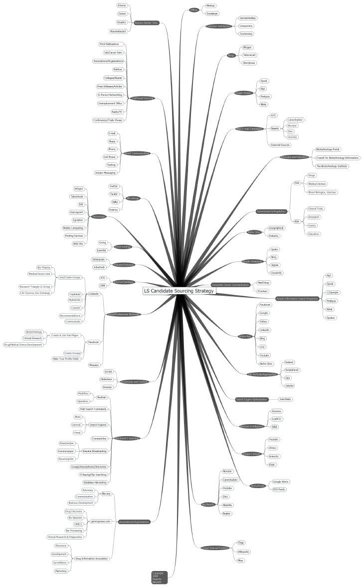 Life Sciences Candidate Sourcing Map