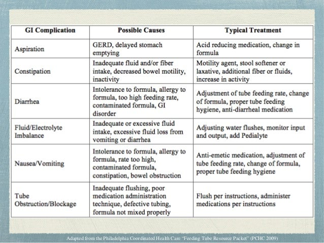 Nissen Fundoplication Axelrod, Kazmerski et al. 2006, Salminen 2009