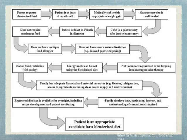 Potential Risks to Consider Allergic response Food-borne illness Clogging of the tube Potential for weight loss and inadeq...
