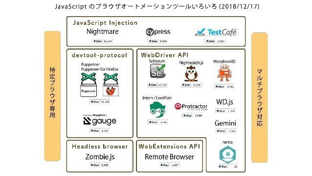• JavaScript をページに流し込んでブラウザを操作する • 😃実行早め • 😃セットアップ簡単 • 😐マルチブラウザ対応はツールによりけり • Nightmare - https://github.com/segmentio/nigh...