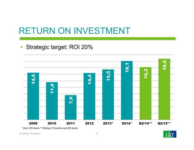 RETURN ON INVESTMENT14,5 11,6 7,6 14,4 15,5 18,1 16,2 18,8 2009 2010 2011 2012 2013* 2014* Q2/14** Q2/15** 14 Strategic ta...