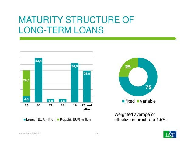MATURITY STRUCTURE OF LONG-TERM LOANS 75 25 fixed variable 18 4,9 34,9 2,6 2,6 30,9 25,0 20,3 15 16 17 18 19 20 and after ...