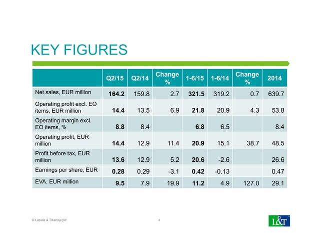 KEY FIGURES Q2/15 Q2/14 Change % 1-6/15 1-6/14 Change % 2014 Net sales, EUR million 164.2 159.8 2.7 321.5 319.2 0.7 639.7 ...
