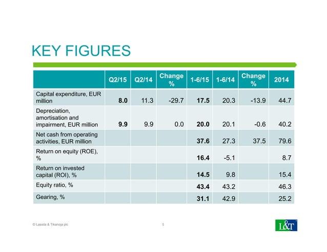 KEY FIGURES Q2/15 Q2/14 Change % 1-6/15 1-6/14 Change % 2014 Capital expenditure, EUR million 8.0 11.3 -29.7 17.5 20.3 -13...