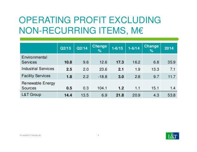 OPERATING PROFIT EXCLUDING NON-RECURRING ITEMS, M€ Q2/15 Q2/14 Change % 1-6/15 1-6/14 Change % 2014 Environmental Services...