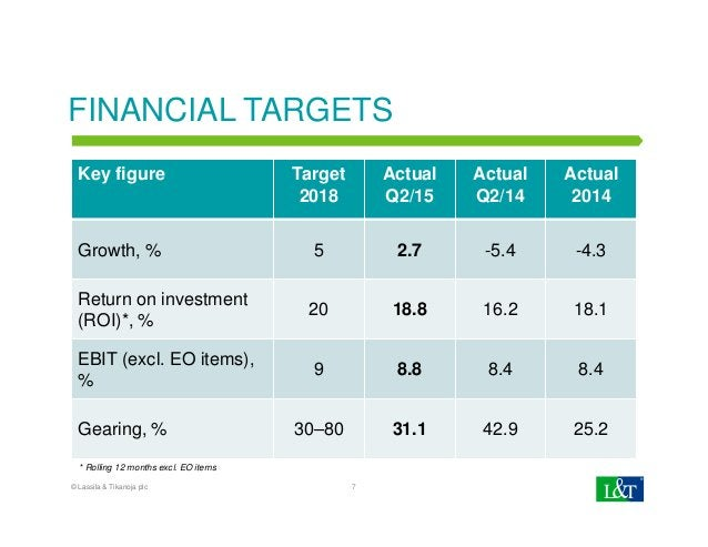 FINANCIAL TARGETS Key figure Target 2018 Actual Q2/15 Actual Q2/14 Actual 2014 Growth, % 5 2.7 -5.4 -4.3 Return on investm...