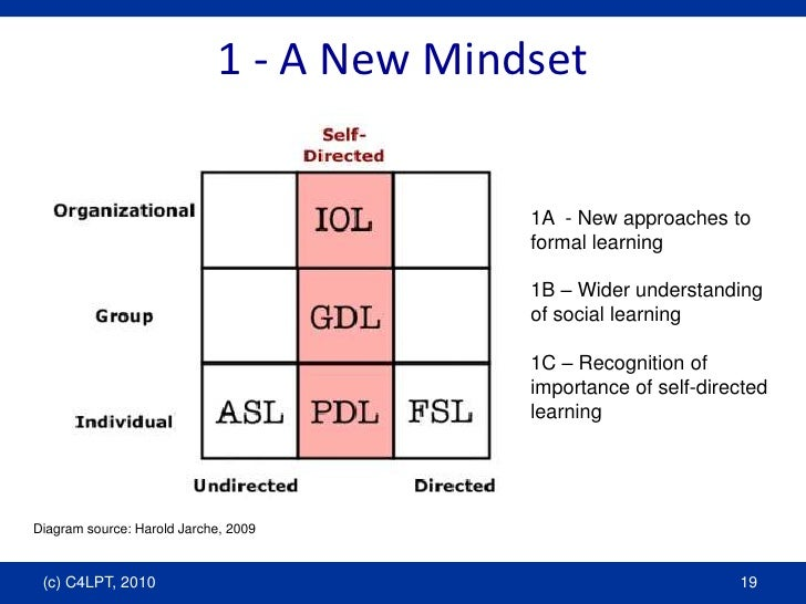 1 - A New Mindset<br />1A  - New approaches to formal learning<br />1B – Wider understanding of social learning<br />1C – ...