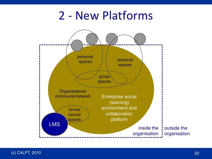 2 - New Platforms<br />personalspaces<br />personalspaces<br />group spaces<br />Organisationalcommunity/network<br />Ente...