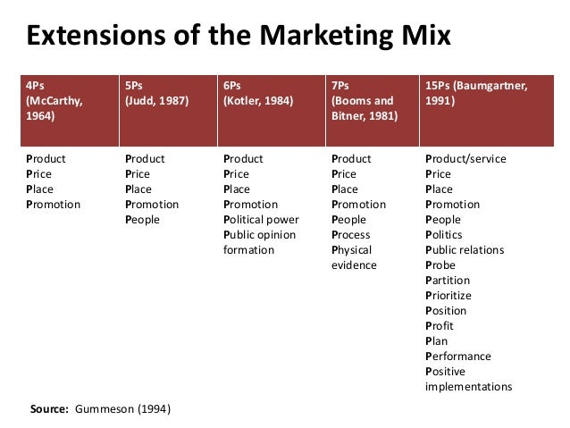 Service Marketing Mix: Elements to Succeed in the Marketplace