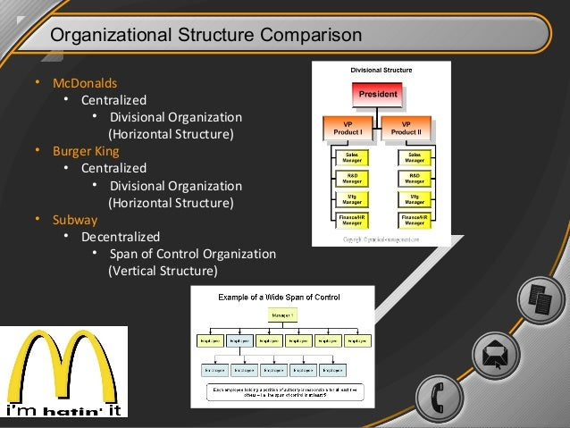 organisational structure of mcdonalds Chapter 7 organizational structure and change figure 71 the structures of organizations vary and influence the ease or challenge of organizational.