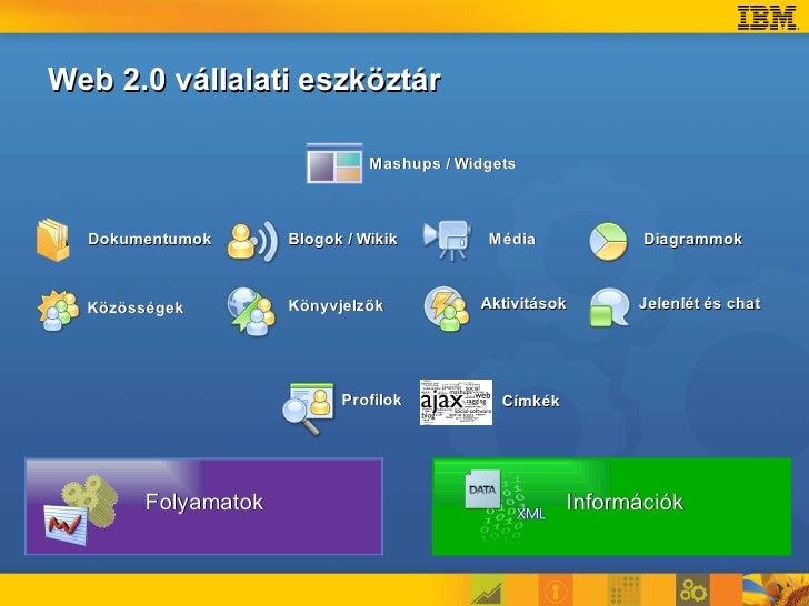 Web 2.0 vállalati eszköztár                                Mashups / Widgets      Dokumentumok      Blogok / Wikik        ...