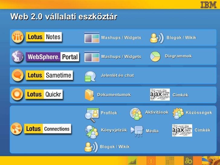 Web 2.0 az IBM-nél     Profilok     Az IBM belső BluePages és Fringe alkalmazása 475 000 profilt tartalmaz, hetente     3,...