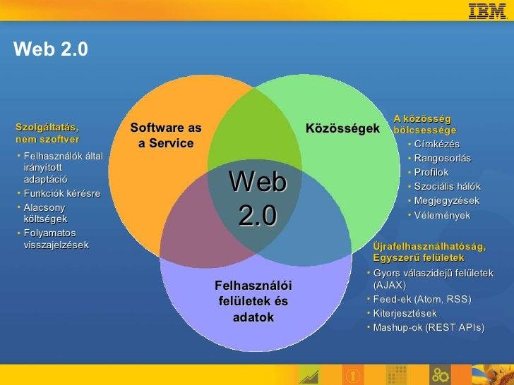 Web 2.0                                                                        A közösség Szolgáltatás,          Software ...
